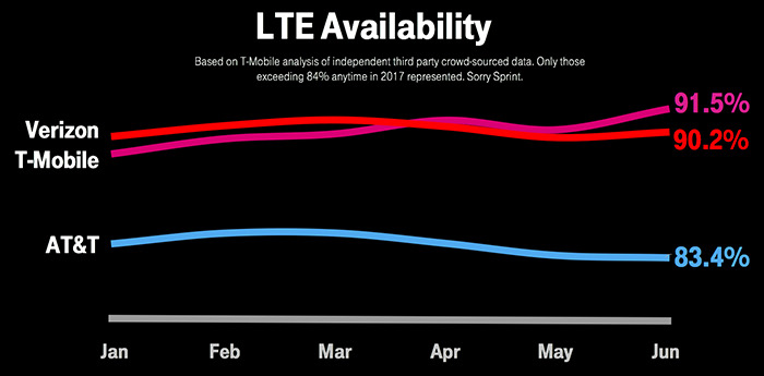 verizon wireless and at t analysis Verizon recorded median download speeds of 10 mbps or faster in more markets than any other network tested, the study shows, though at&t and t-mobile weren't far behind.